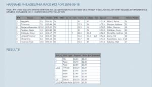 harrahs-philadelphia-race-12-091816